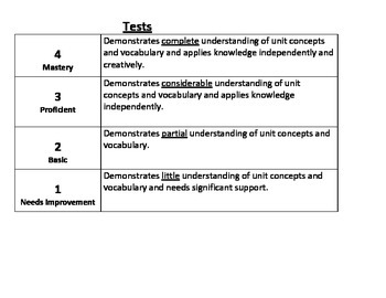 Generic Rubrics for All Assignments