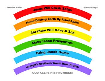 Genesis Review Rainbow Promises