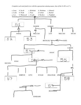 Genesis Unit Test With Key