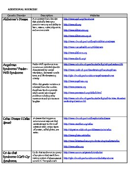 Genetic Disorder Project - Includes Directions, Rubrics, and More!