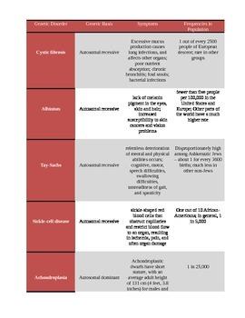Genetic Disorders Summarized (Handout / Study Aid)