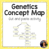 Genetics Cut and Paste Interactive Notebook Activity