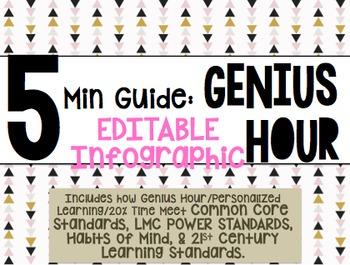 Genius Hour - Editable Infographic w/ Common Core Standard