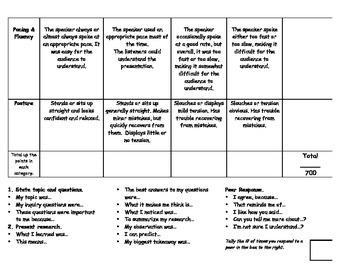 Genius Hour Oral Presentation Rubric