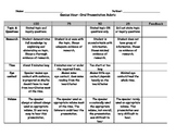 Genius Hour Oral Presentation Rubric