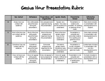 Genius Hour Presentation Rubric