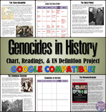 Genocides in History Chart, Readings, and UN Definition Project