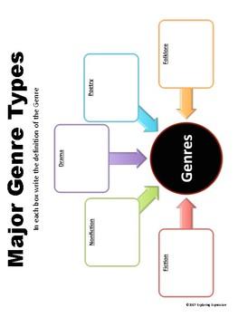 Genre Activities