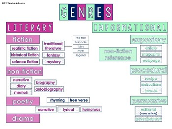 Genre Graphic Organizer Notebook Insert B&W and Color