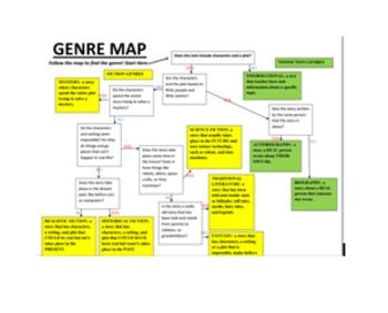 Genre Flow Chart