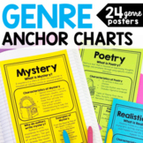 Reading Genre Posters and Mini Anchor Charts - Distance Learning