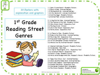 Genre Posters for Reading Street - Gr. 1