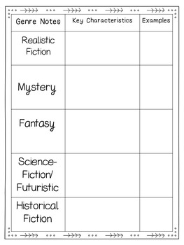 Genre Printables: Notes, Practice, and Quiz