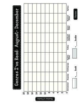 Genre Quiz, Sort, & Graph!