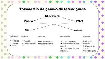 Genre Taxonomy in spanish
