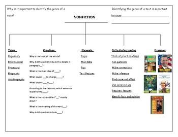 Genre Tree Map