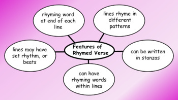 Genre and Types of Writing