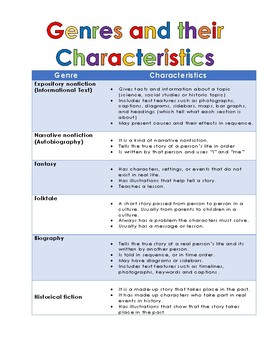 Genres Cheat Sheet aligned with 3rd Grade Reading Wonders