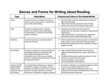 Genres and Forms for Writing about Reading