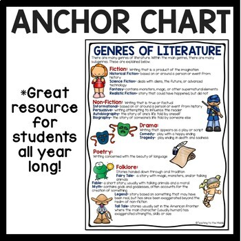 Genres of Literature, information page, 20 descriptions, chart