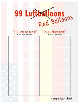 Geography: 99 Red Balloons: A Study of the Cold War