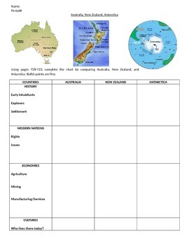 Geography - Aus/NZ/Antarctica (Oceania) Comparison Chart
