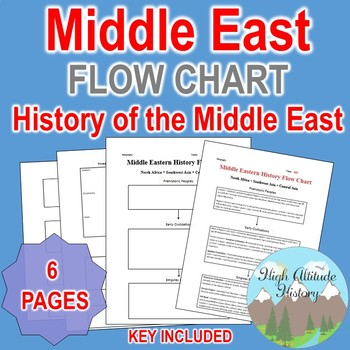 History of Middle East Flow Chart (Geography) by High ...