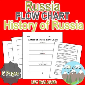 History of Russia Flow Chart (Geography / World History)