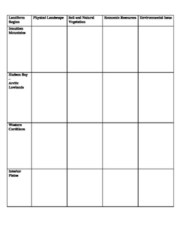 Geography - Junior High and High School - Annotated Landform Regions Assignment