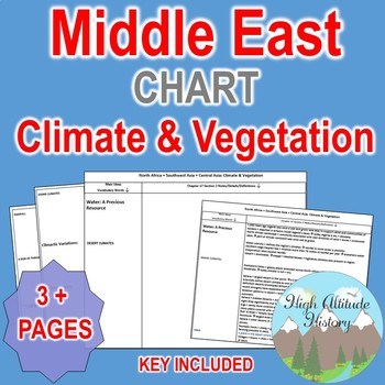 Middle East Climate & Vegetation Organizational Chart / N Africa, SW & Cent Asia