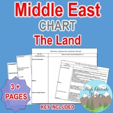 North Africa, SW Asia, Central Asia  / The Land Organizational Chart (Geography)