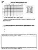 Geography - Overpopulation (Demography) worksheet