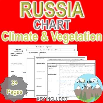 Russia Climate & Vegetation Organizational Chart (Geography)