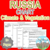 Russia Climate & Vegetation Chart (Geography)