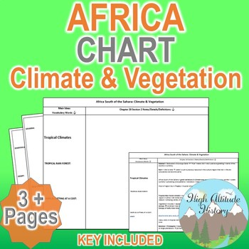 Sub-Saharan Africa Climate & Vegetation Organizational Chart (Geography)