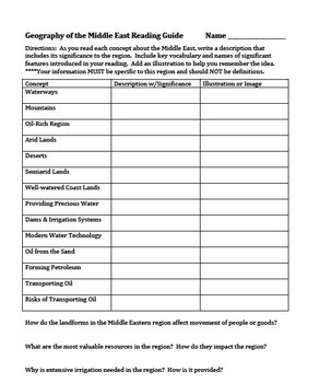 Geography of the Middle East Reading Guides & Environment Research Assignment