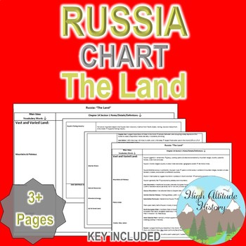 Russia's Physical Geography / The Land Organizational Chart (Geography)