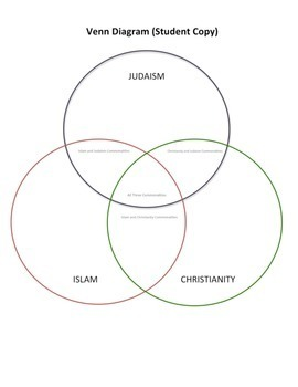 Geography—World Religions: A Comparison Study on Judaism, Christianity, & Islam