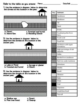 Geologic Columns: Interpreting for Ancient Climates
