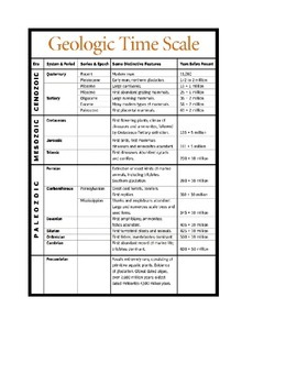 Geologic Time Scale Scavenger Hunt