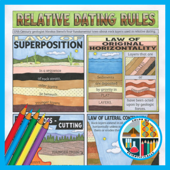 Law Of Superposition Lab Worksheets Teaching Resources Tpt