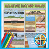 Geology Coloring: Rules of Relative Dating (Steno's Laws)