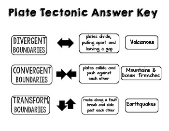 Geology Plate Tectonics Cut & Paste