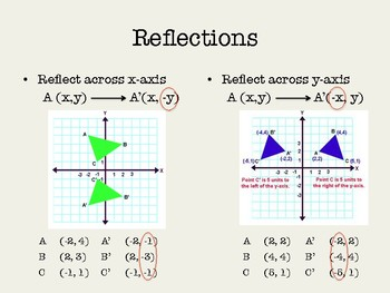 Geometric Coordinate Transformations