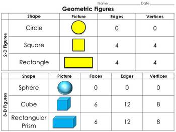 Geometric Figures: Two and Three-Dimensional Shapes Study