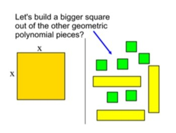 Geometric Polynomials (Algebra Tiles)- Intro and 4 Assignments Power Point