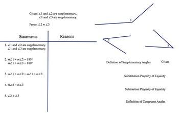 Geometric Proof Sort