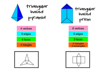 Geometric Solids with Templates