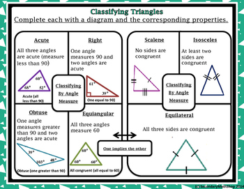 Congruent Triangles - Unit 4: Triangles and Congruency Graphic Organizers