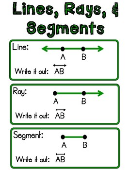 Lines Geometry Anchor Chart Worksheets & Teaching Resources | TpT